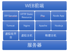 web技术栈中不可或缺的Linux技术