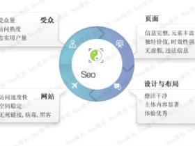 seo网络优化的概念