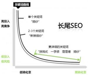 《SEO实战密码》整理精简版第三章