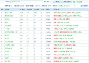 3个月权重6日IP1万4的网站怎么做