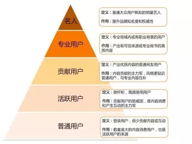小红书发展路程:内容社区运营