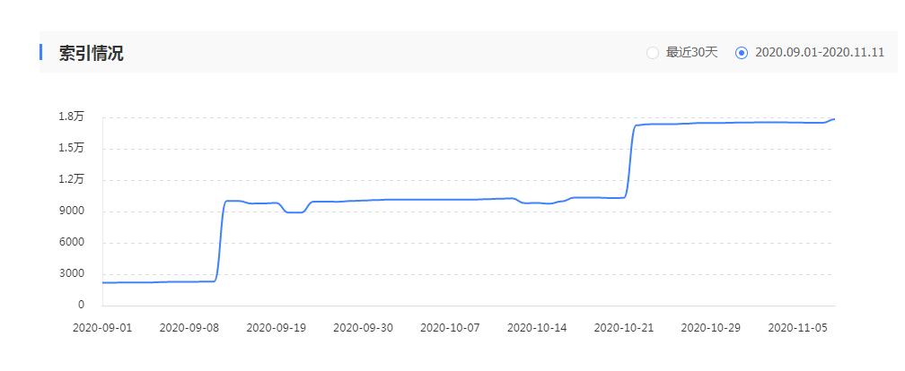 个人网站索引量暴增有什么影响